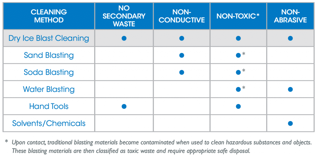 dry-ice-blasting-vs-traditional-cleaning methods